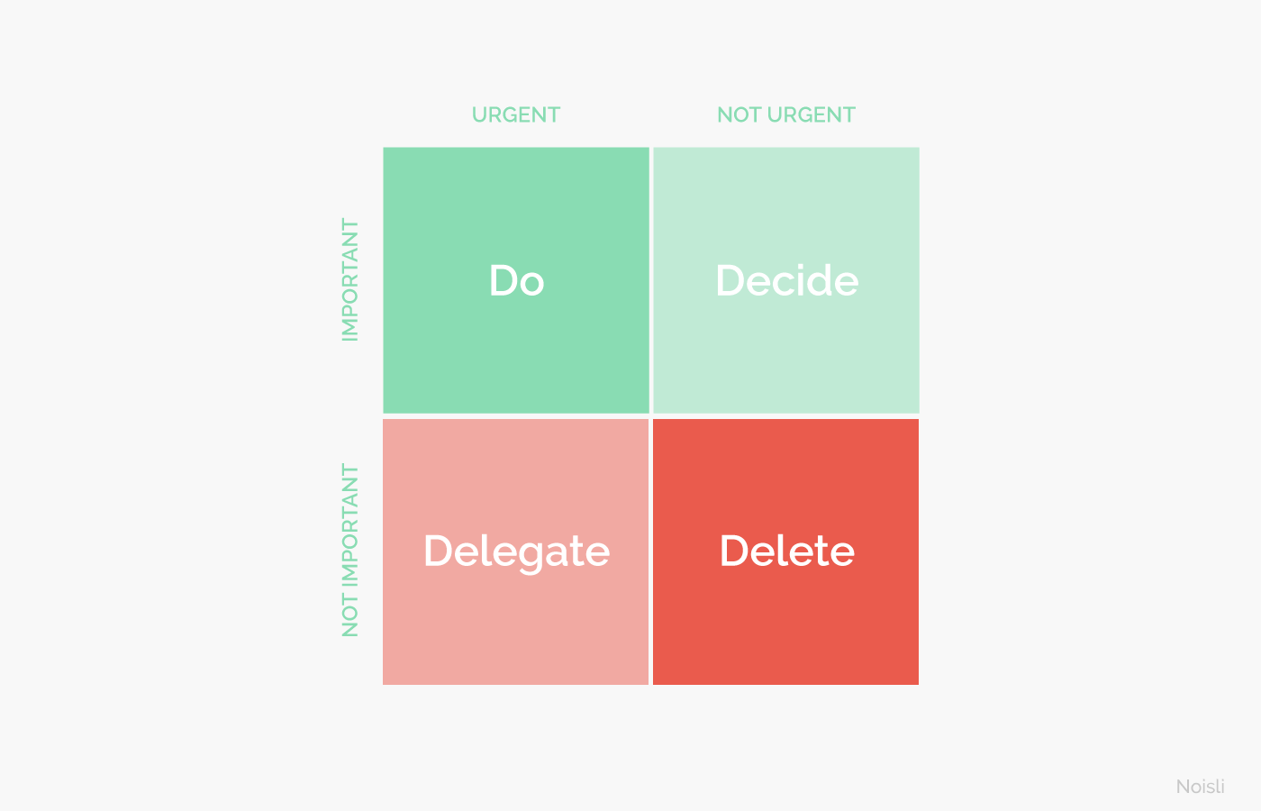 Prioritise tasks using the Eisenhower Box - Noisli Blog