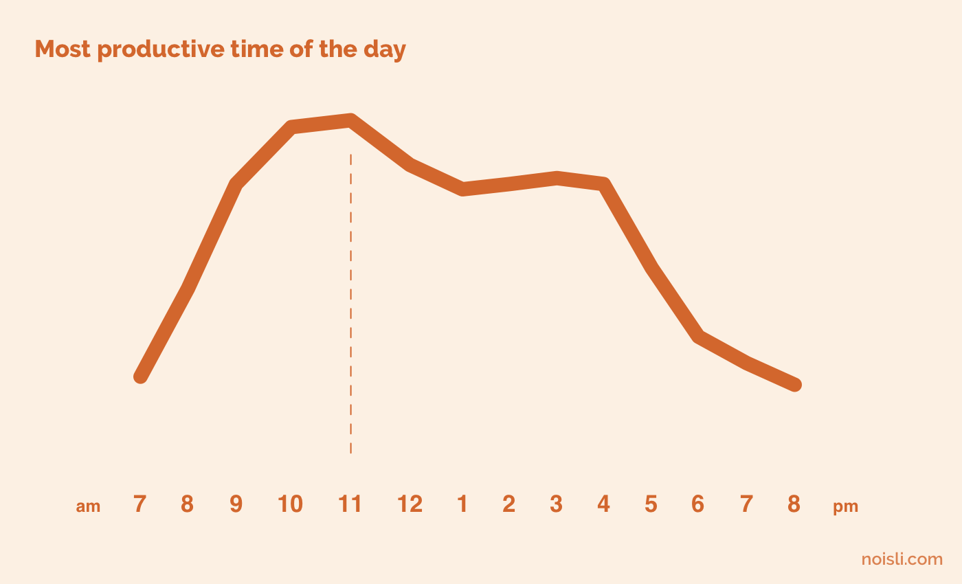 Noisli - The most productive time of the day